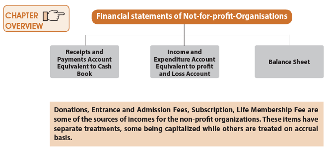 Chapter 9: Financial Statements of Not-for-Profit Organizations CA Foundation Notes | EduRev