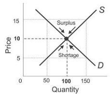 Determination of Prices CA Foundation Notes | EduRev