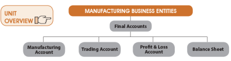 Unit 2: Final Accounts of Manufacturing Entities(Part-1) CA Foundation Notes | EduRev