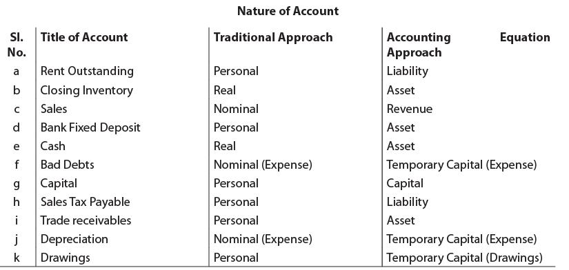 Unit 1: Basic Accounting Procedures - Journal Entries (Question With Answer) CA CPT Notes | EduRev