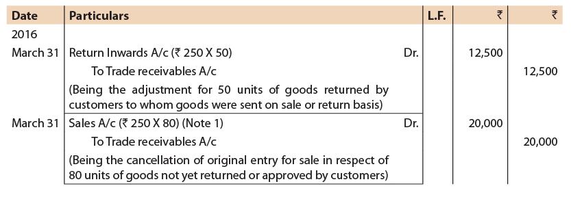 Unit 2: Sale of Goods on Approval or Return Basis CA CPT Notes | EduRev