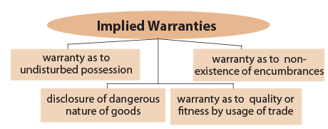 Conditions & Warranties (Part-2) - The Sale of Goods Act, 1930 CA CPT Notes | EduRev