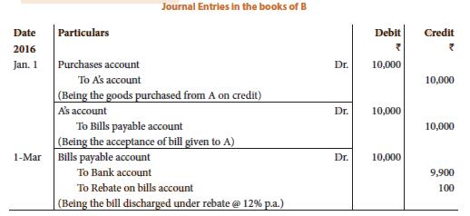 Unit 1: Bill Of Exchange and Promissory Notes (Question With Answer) CA CPT Notes | EduRev