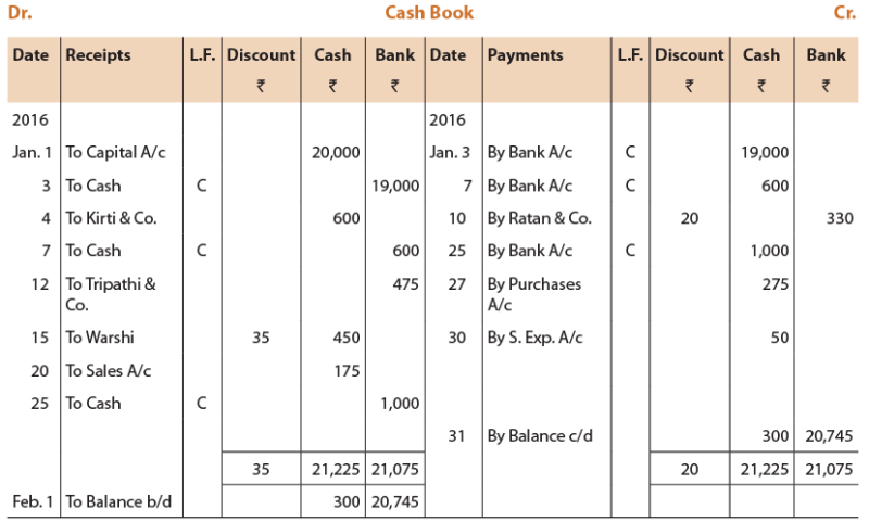 Unit 5: Cash Book CA CPT Notes | EduRev
