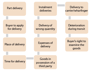 Transfer of Ownership and Delivery of Goods (Part-3) - The Sale of Goods Act, 1930 CA CPT Notes | EduRev