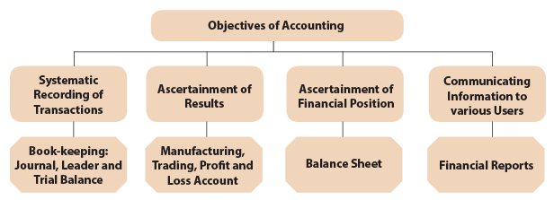 Unit 1: Meaning and Scope of Accounting CA CPT Notes | EduRev