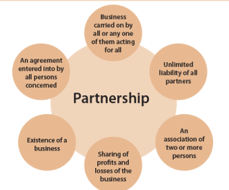 Unit 1: Introduction to Partnership Accounts CA Foundation Notes | EduRev