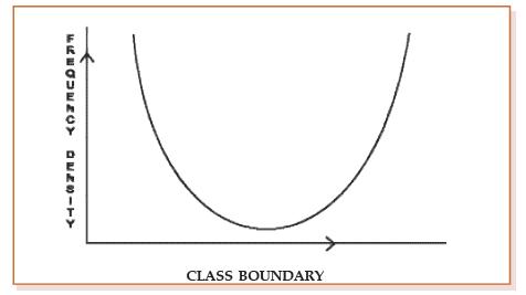 Statistical Description of Data CA CPT Notes | EduRev