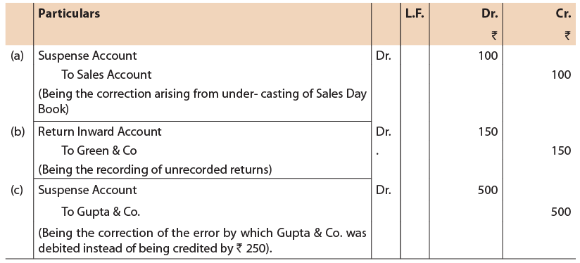 Unit 6: Rectification of Errors (Part - 1) CA Foundation Notes | EduRev