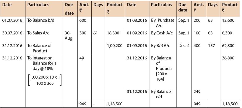 Unit 5: Account Current CA CPT Notes   EduRev