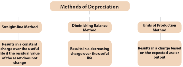 Concept and Accounting of Depreciation (Part - 1) CA Foundation Notes | EduRev