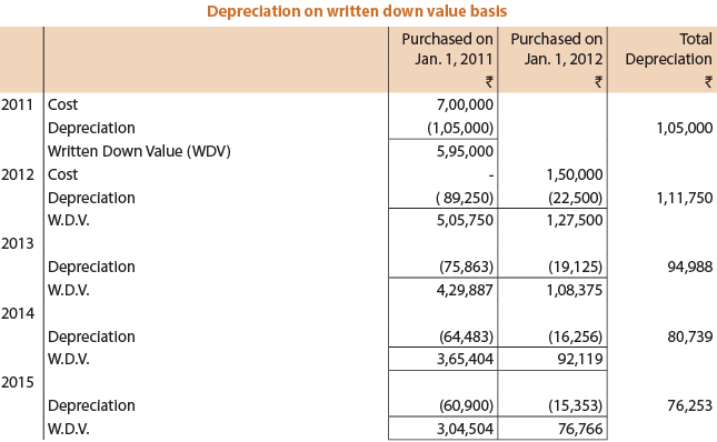 Concept and Accounting of Depreciation (Part - 2) CA Foundation Notes | EduRev