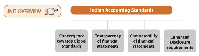 Unit 9: Indian Accounting Standards CA CPT Notes | EduRev