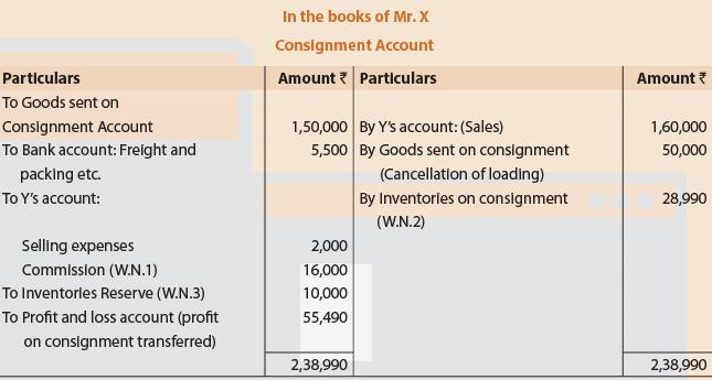 UNIT 3 : Consignment Summary CA CPT Notes | EduRev