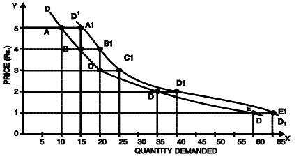 Law of Demand (Part - 2) CA Foundation Notes   EduRev