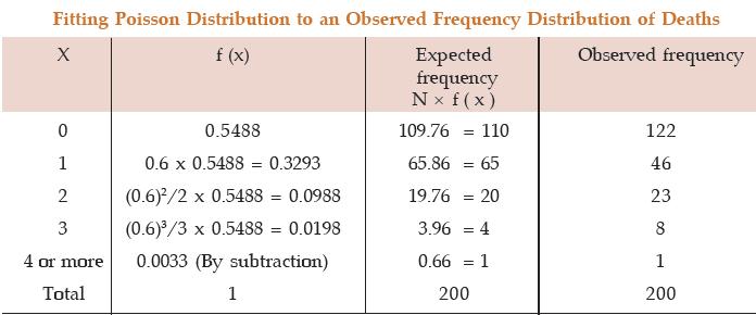 Theoretical Distribution (Part - 1) CA CPT Notes | EduRev