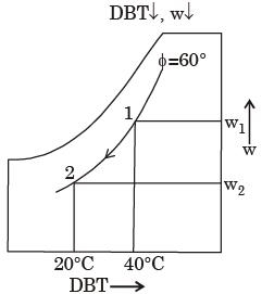 GATE Past Year Questions: Properties Of Moist Air Notes | EduRev