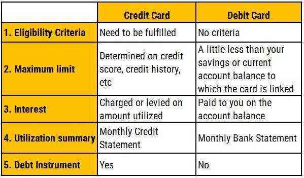 Difference between credit and debit? EduRev Class 10 Question