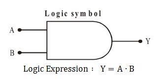 Logic Gates Class 12 Notes   EduRev