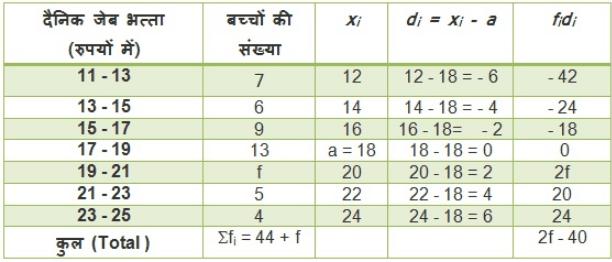 महत्वपूर्ण-प्रश्नोत्तर, पाठ - 14 सांख्यिकी (कक्षा दसंवी),गणित Class 10 Notes | EduRev