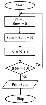 NCERT Solution - Algorithms and Flowcharts, Computer Science (Python