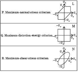 GATE Past Year Questions: Principal Stress & Strain Notes   EduRev