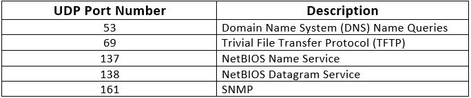 TCP/IP Protocol - Notes, Computer Network, Engg , Sem Computer Science Engineering (CSE) Notes   EduRev