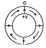 Irodov Solutions: Electromagnetic Waves. Radiation- 1 Notes   EduRev