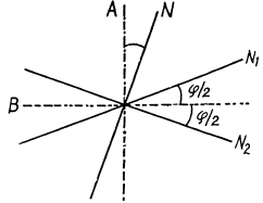 Irodov Solutions: Polarization of Light- 1 Notes   EduRev