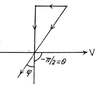 Irodov Solutions: Optics of Moving Sources- 2 Notes   EduRev