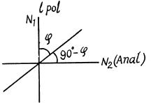 Irodov Solutions: Polarization of Light- 3 Notes | EduRev