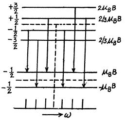 Irodov Solutions: Properties of Atoms. Spectra- 4 Notes | EduRev