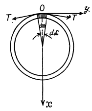 Irodov Solutions: The Fundamental Equation of Dynamics- 3 JEE Notes | EduRev