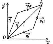 Kinematics (Part - 1) - Mechanics, Irodov JEE Notes | EduRev