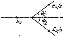Irodov Solutions: Elementary Particles- 1 Notes | EduRev