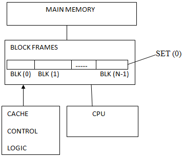 3. Cache, Memory Hierarchy, Computer Organization and Architecture, GATE Computer Science Engineering (CSE) Notes | EduRev
