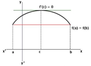 Mean Value Theorem Computer Science Engineering (CSE) Notes | EduRev