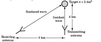 Antennas - MCQ Test | 15 Questions MCQ Test