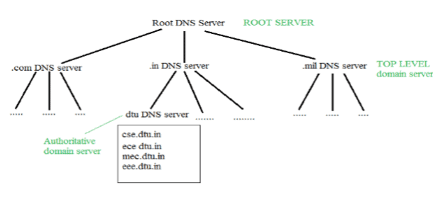 6  Application layer protocols, Computer Networks, GATE GATE
