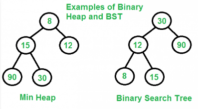 Binary Heaps Computer Science Engineering (CSE) Notes | EduRev