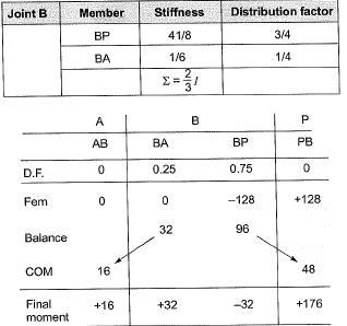 Methods of Structural Analysis Civil Engineering (CE) Notes | EduRev