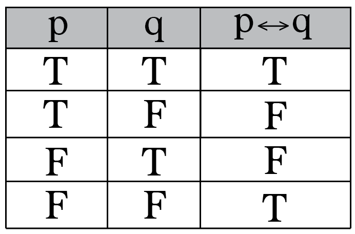 Propositional and First Order logic Computer Science Engineering (CSE) Notes | EduRev