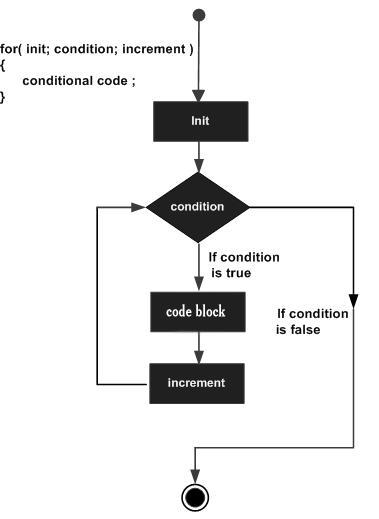 C,CSE,Programming Langauge,GATE,Loops