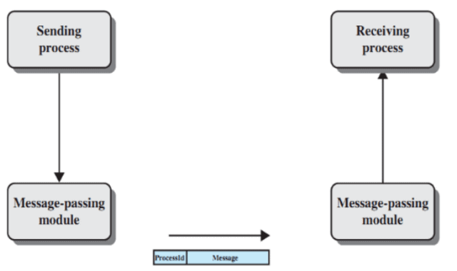 Inter-Process Communication Computer Science Engineering (CSE) Notes | EduRev