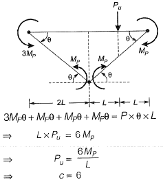 Plastic Analysis Civil Engineering (CE) Notes | EduRev