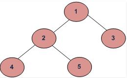 Trees Computer Science Engineering (CSE) Notes | EduRev