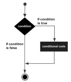 C,CSE,Decision Making,Programming Langauge,GATE