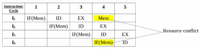 Instruction Pipelining Computer Science Engineering (CSE) Notes | EduRev
