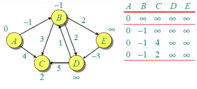 Dynamic Programming and Divide and Conquer Computer Science Engineering (CSE) Notes | EduRev
