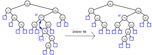 Binary Search Trees Computer Science Engineering (CSE) Notes | EduRev